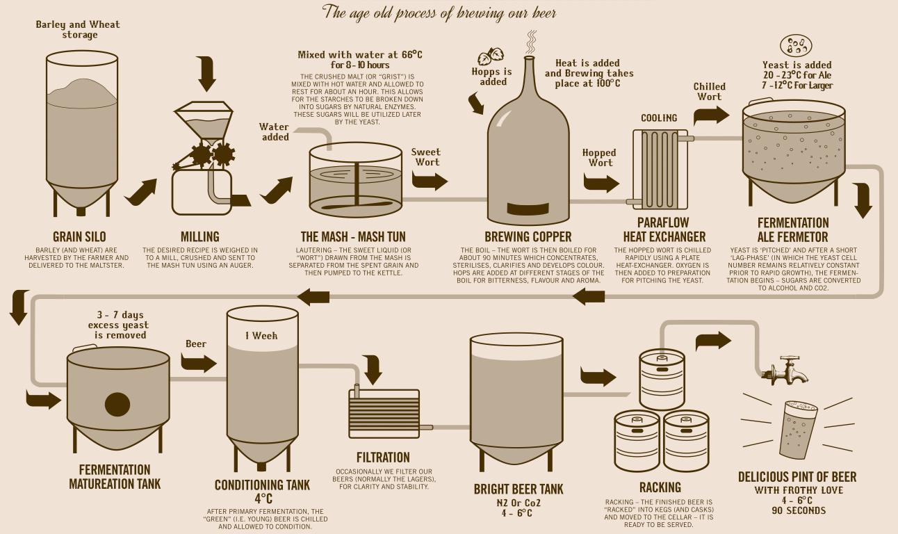 brewingprocess